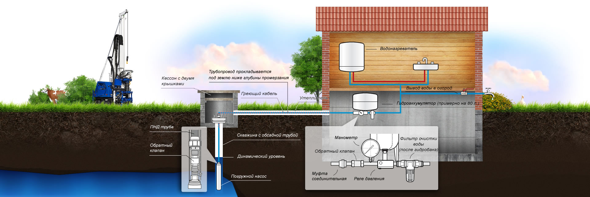 Фото схема скважины для воды